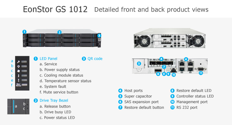 EonStor GS 1000 2U/12bay, single-upgradable to redundant-controller subsystem