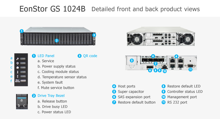 EonStor GS 1000 2U/24bay, single-upgradable to redundant-controller